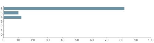 Chart?cht=bhs&chs=500x140&chbh=10&chco=6f92a3&chxt=x,y&chd=t:82,10,12,0,0,0,0&chm=t+82%,333333,0,0,10|t+10%,333333,0,1,10|t+12%,333333,0,2,10|t+0%,333333,0,3,10|t+0%,333333,0,4,10|t+0%,333333,0,5,10|t+0%,333333,0,6,10&chxl=1:|other|indian|hawaiian|asian|hispanic|black|white